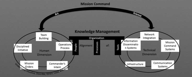 Image depicts how KM helps mission command.