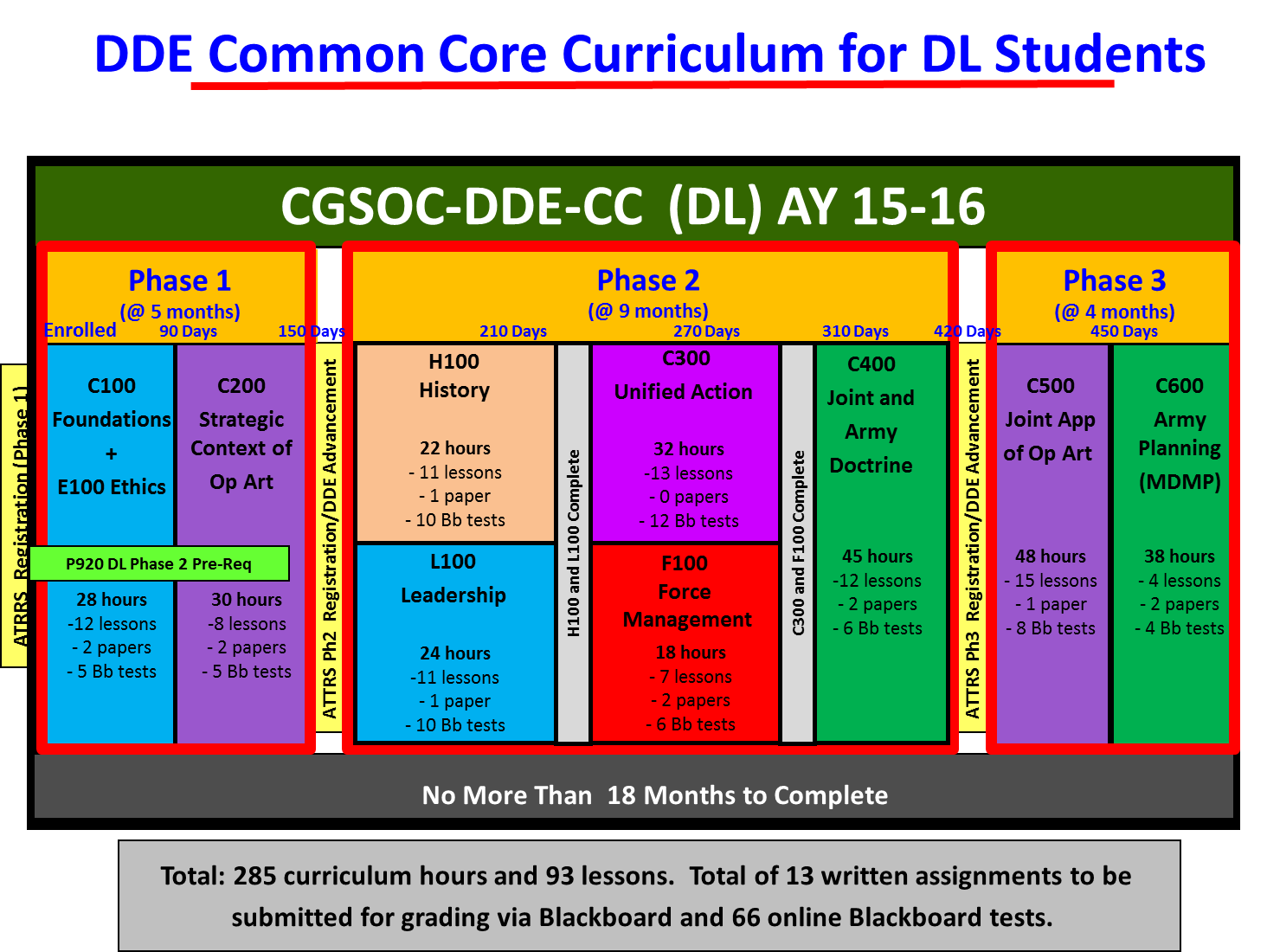 Common Core Cc Us Army Combined Arms Center
