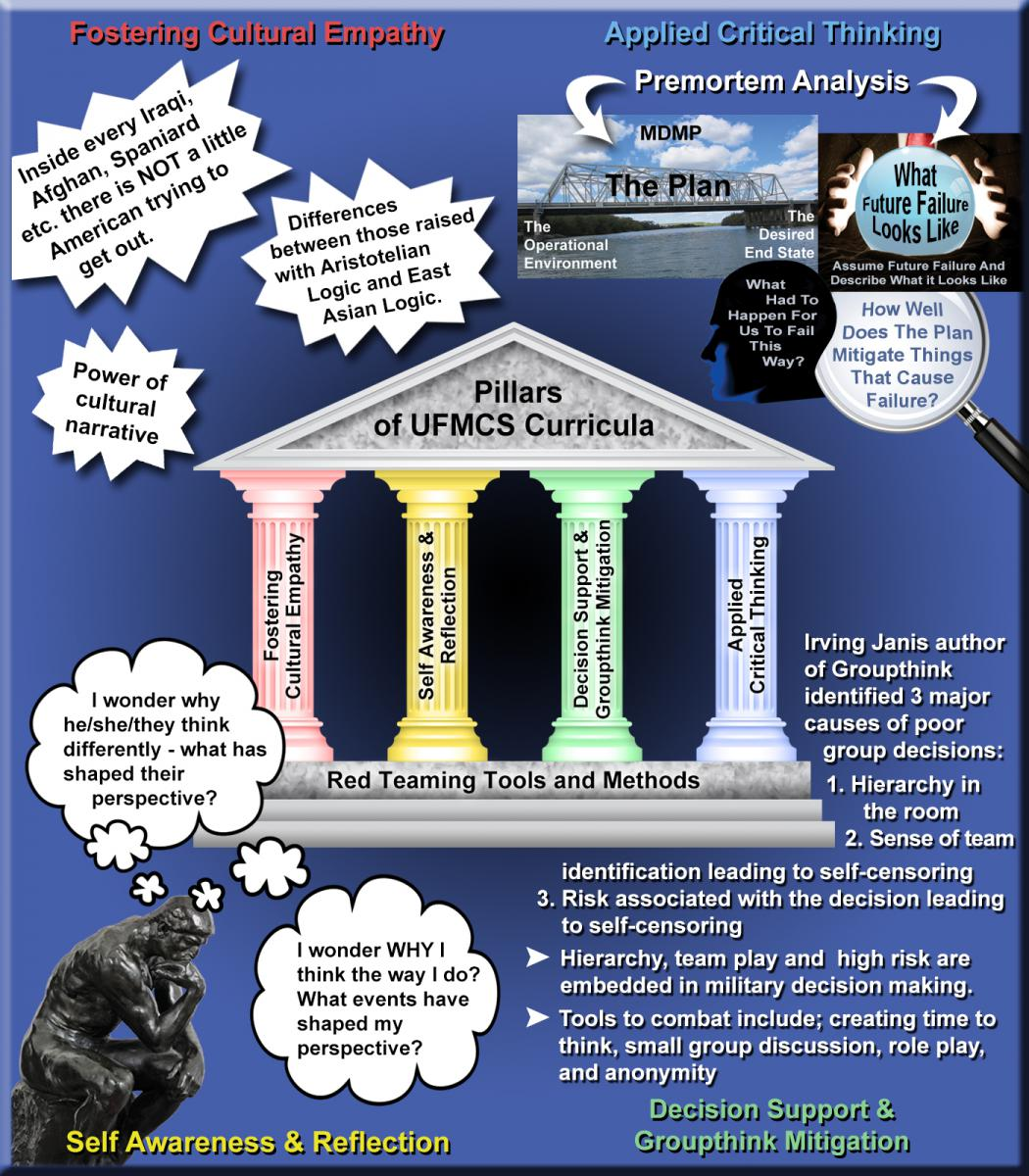 Pillars of UFMCS Curricula